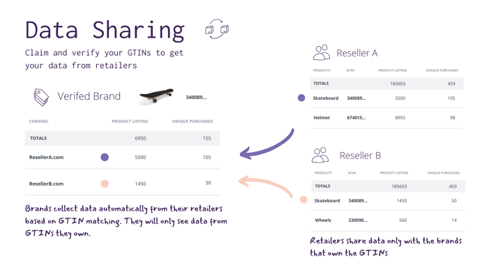 gtin-analytics-sharing