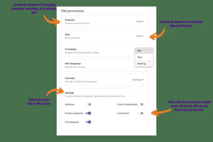 Plytix PIM role permissions